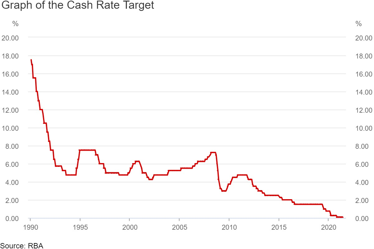 Graph showing movements in the RBA cash rate since 1990.