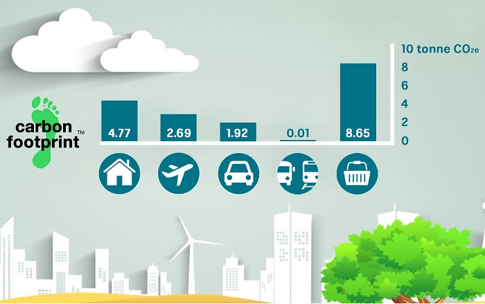 The home and food make up the bulk of emissions.