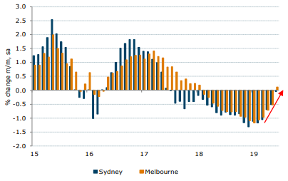 Housing price falls in both Sydney and Melbourne have moderated significantly over recent months.