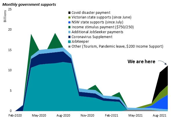 Monthly support from governments