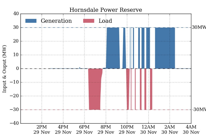 Hornsdale Power Reserve graph