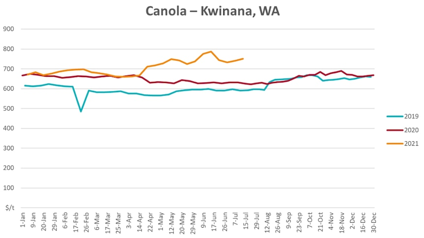 A graph showing the Australian canola price over the last three years.
