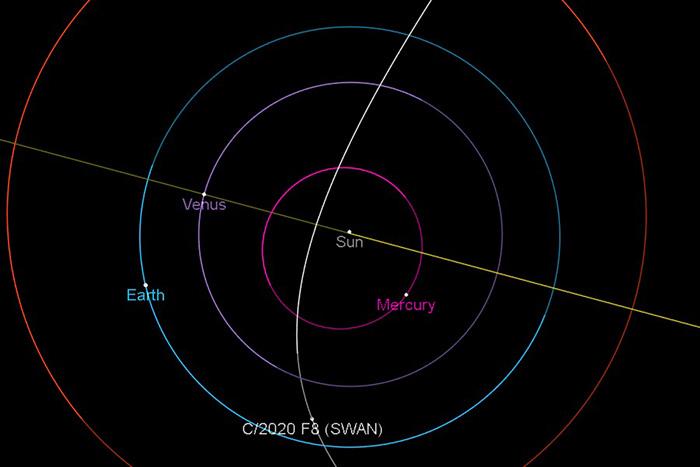 Diagram showing orbit of Comet SWAN
