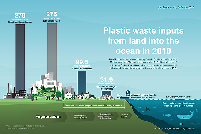 Graphic showing amount of plastic waste