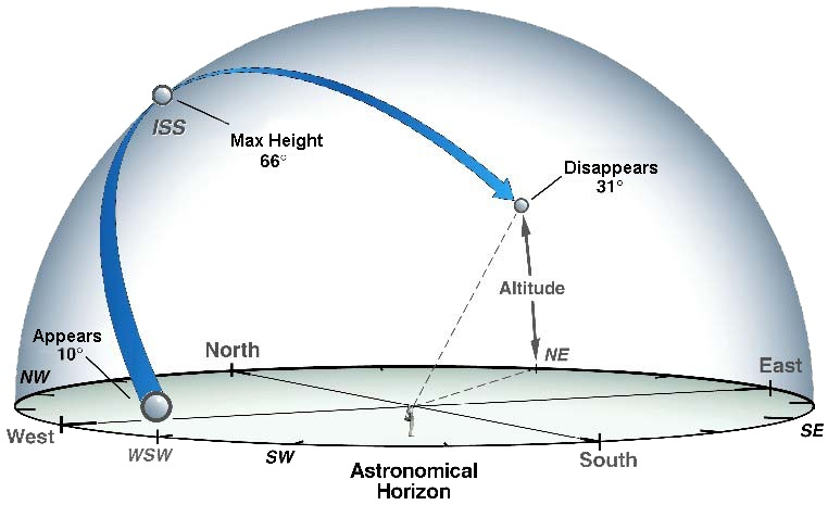 Graphic showing where to look for the International Space Station in the night sky.