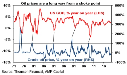 Graph shows that when oil prices rise sharply, the US economy generally moves in the opposite direction.