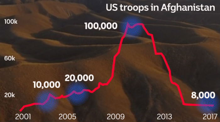 Graph displaying numbers of US troops in Afghanistan