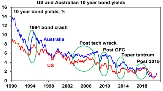 Bond interest rates often jump at the beginning of an economic recovery