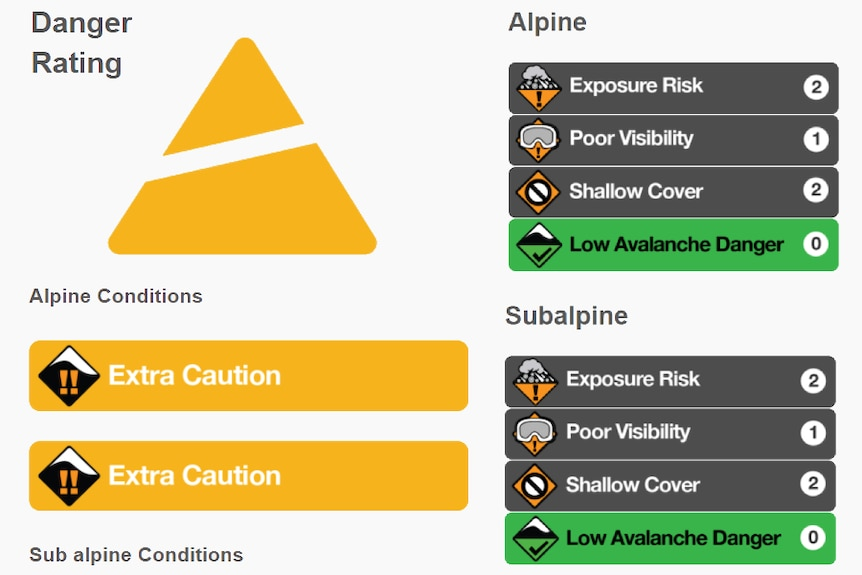 A graphic displaying different emergency warnings.