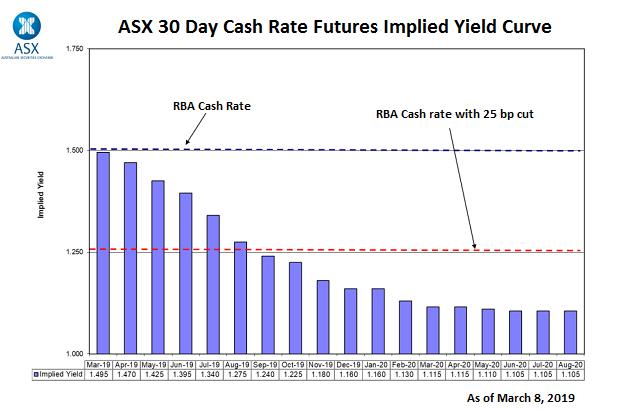 RBA Cash Rate Yield Curve