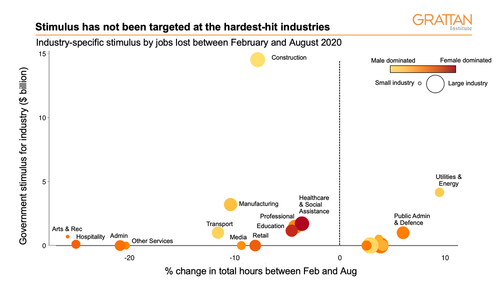 A chart showing industry specific stimulus by jobs lost between Feb-Aug 2020