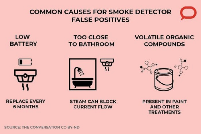 Reasons smoke detectors go off: low battery, too close to the bathroom, volatile organic compounds