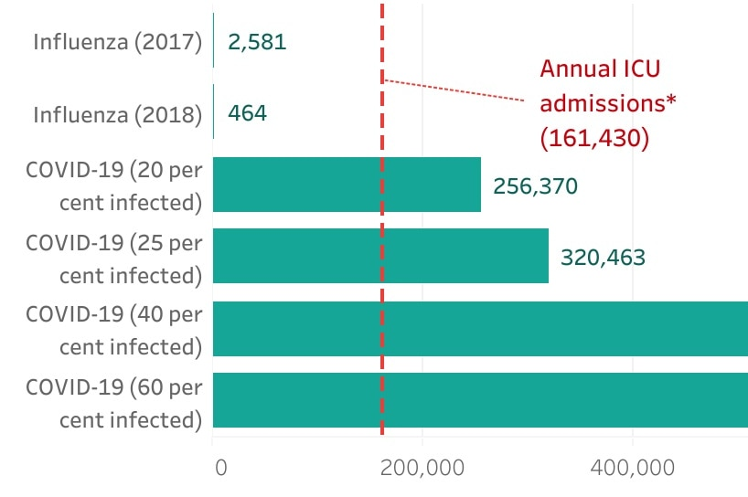 A chart showing projected admissions in bars