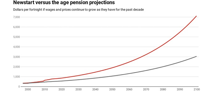 A graph illustrates a projection of Newstart growth over the next century.