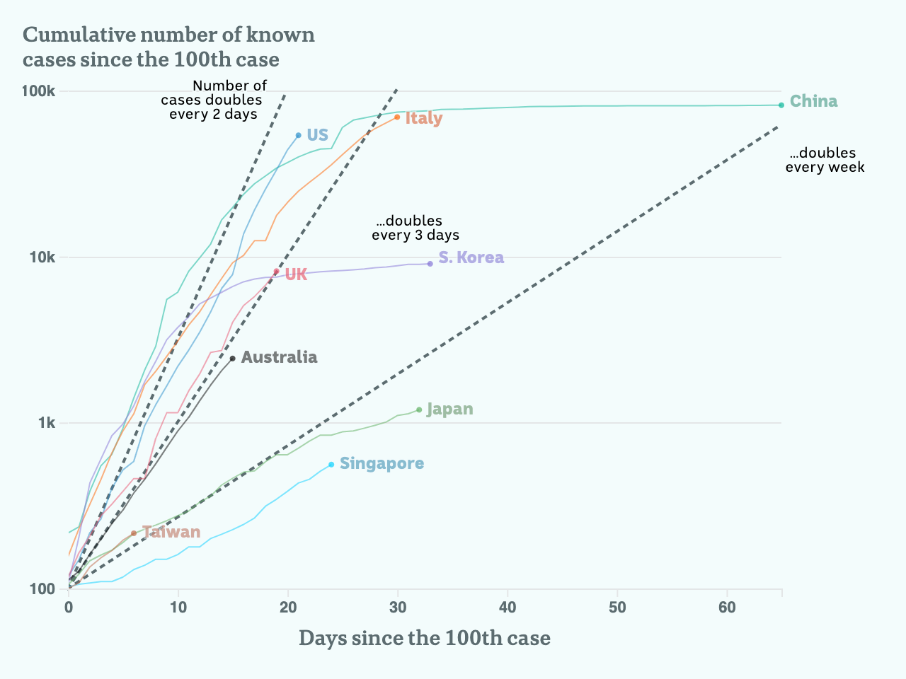 Charted trend lines where cases double every two days, every three days and every week.