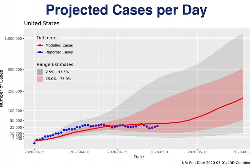 Graph shows incline of cases in the United States.