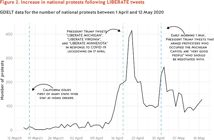 A graph shows the spike in protests after Trump's tweets