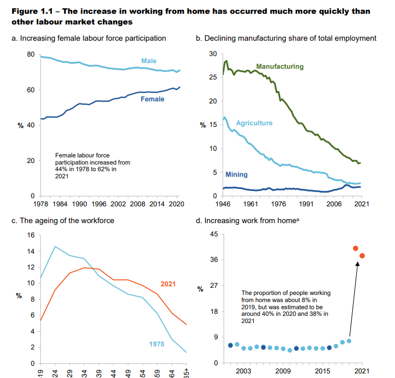 A graph showing how much more quickly working from home was taken up during the pandemic
