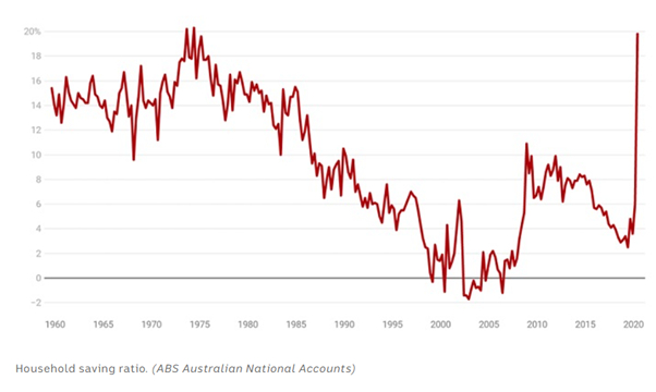 a graph with a red line showing Ratio of household savings from 1960 to 2020.