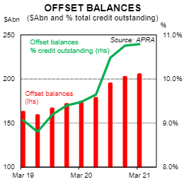 Graph showing a sharp increase in balanced account balances since 2019.