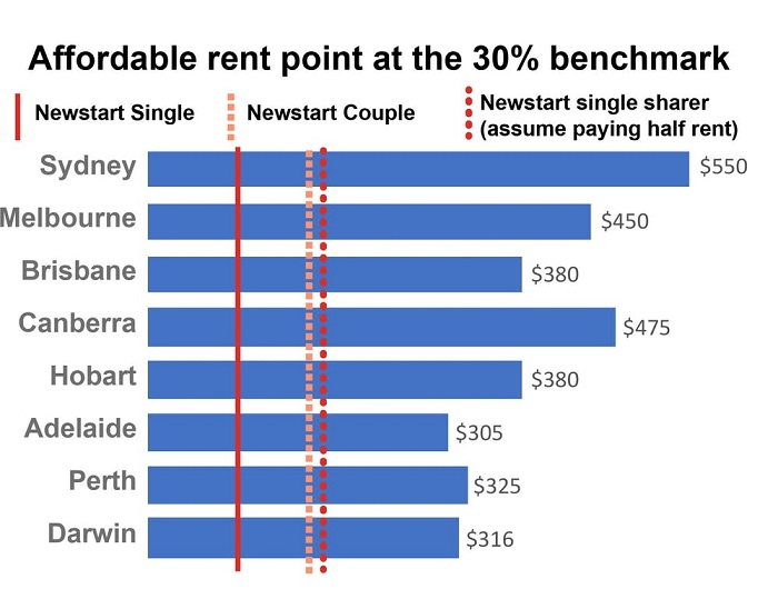 Affordable rent points compared to median rents in capital cities.