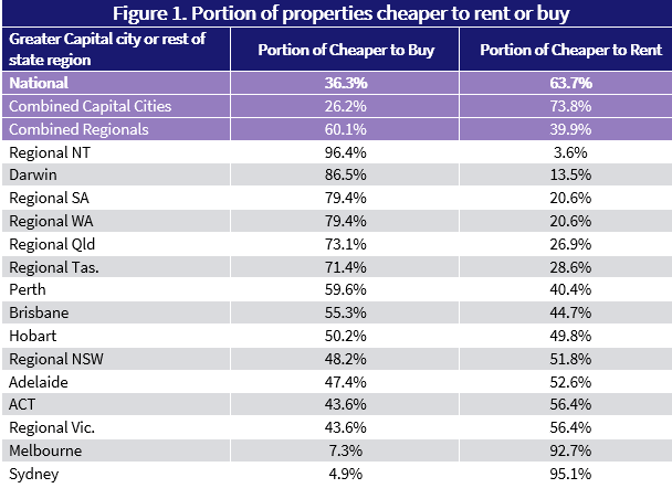 A table from CoreLogic comparing the cost of mortgage repayments compared to renting in Australia