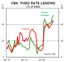 CBA's internal data shows that around half of new loans are fixed-rate pegged.