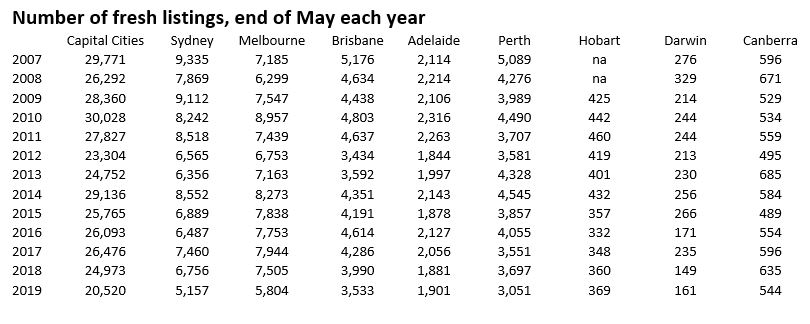 Table showing new property listings by year and capital city