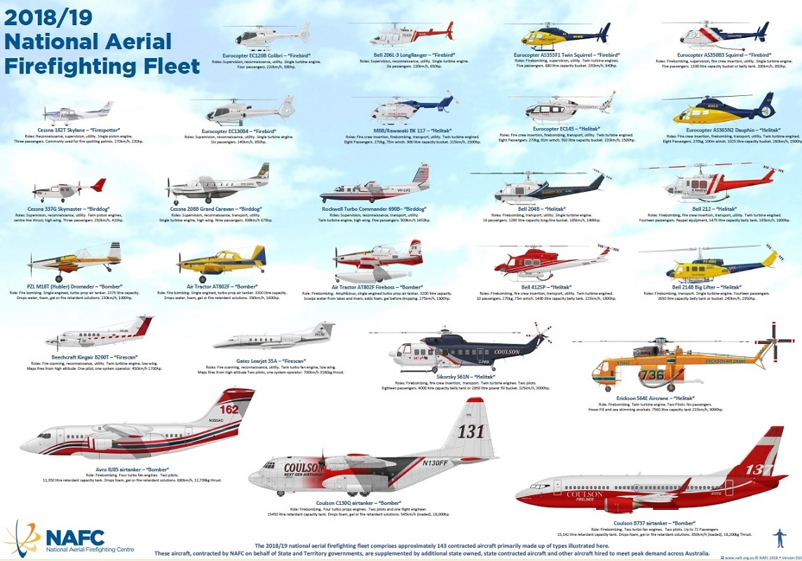 A poster showing helicopters and planes used to fight fires in Australia