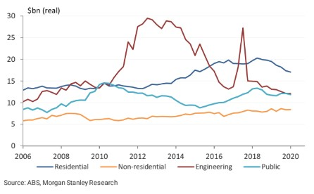 A line graph shows four colourful lines snaking from left to right depicting fluctuating construction spending.