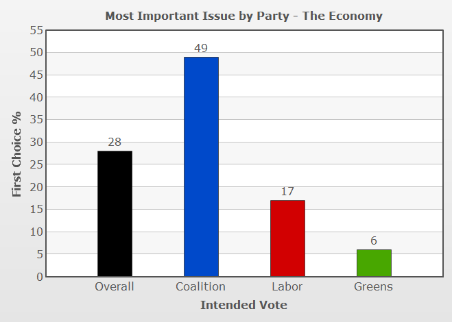 Vote Compass analysis of how important economic policy is to voters