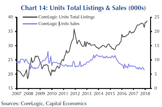 Graph shows a big gap has opened up between the number of apartments listed for sale and the number being sold.