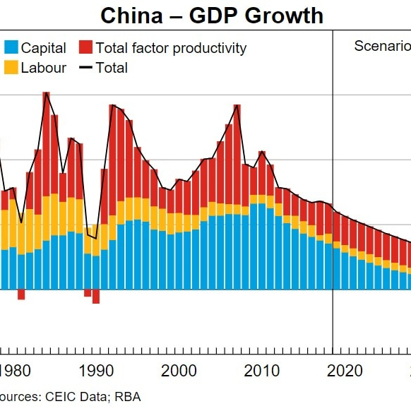 China's GDP growth from 1980 to 2019, with a scenario to the year 2030.