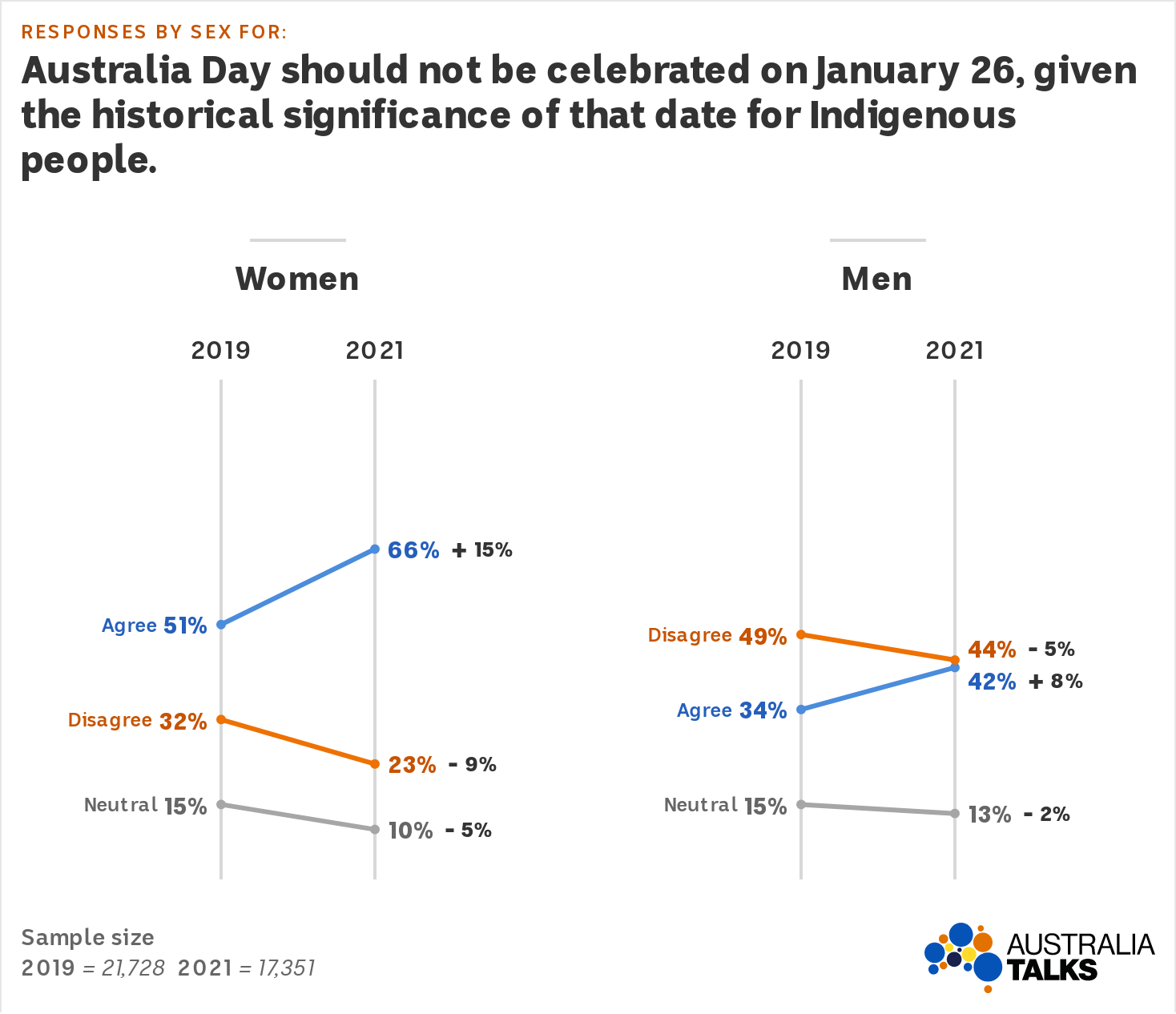 Graphs showing more women than men agree Australia Day should not be celebrated on January 26