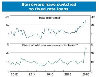 Dua grafik - satu menunjukkan perbedaan dalam kenaikan suku bunga, yang lain menunjukkan bagaimana pinjaman dengan suku bunga tetap adalah persentase yang lebih besar