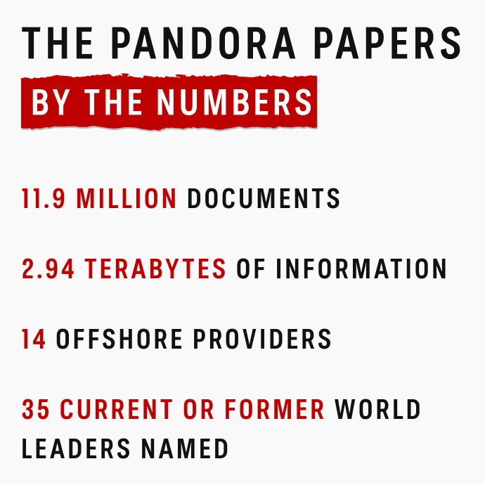 Pandora Papers by the numbers.