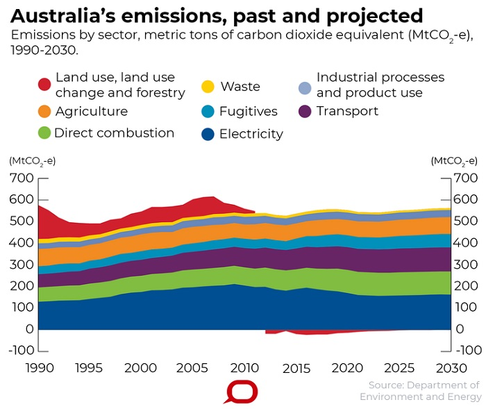 A graph showing emissions by sector, metric tons of carbon dioxide equivalent.