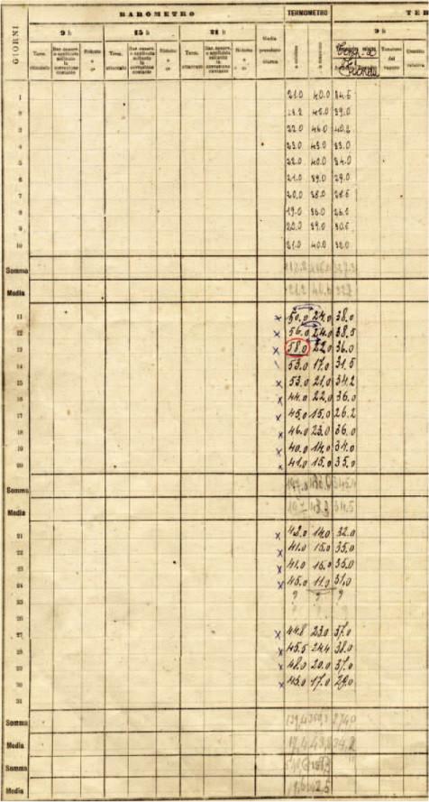 Un pergamino histórico que enumera las temperaturas