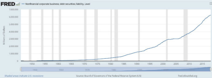 A line graph showing corporate debt in the US