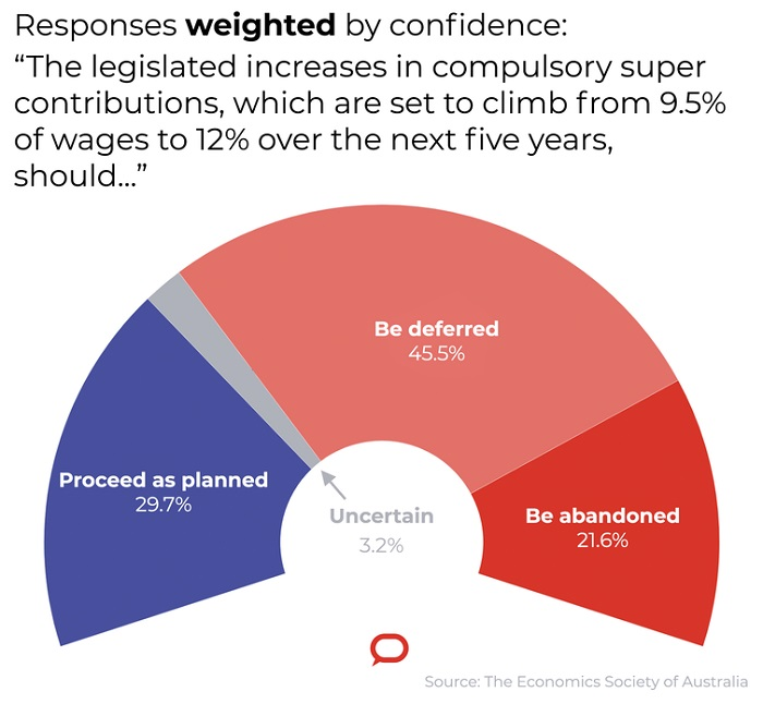 Responses from economists, weighted by confidence.