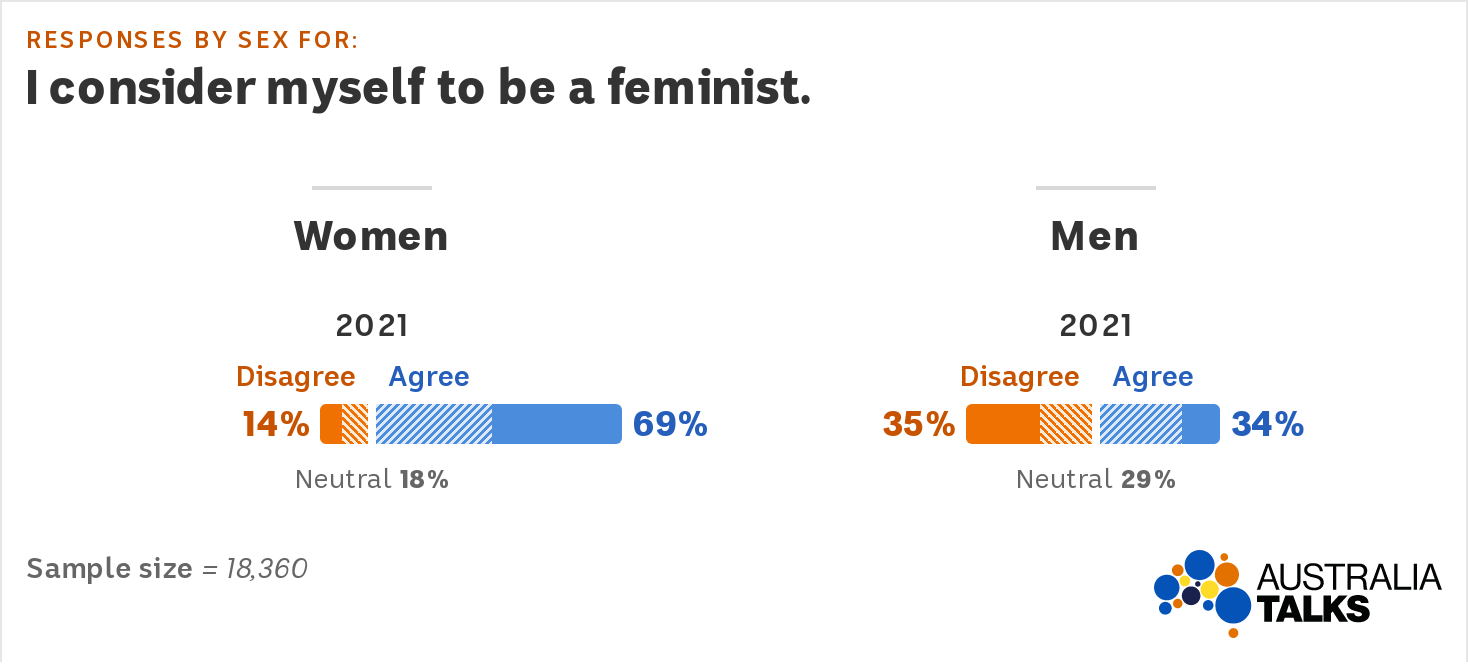 A graph showing 69pc of women and 34pc of men consider themselves to be feminists.