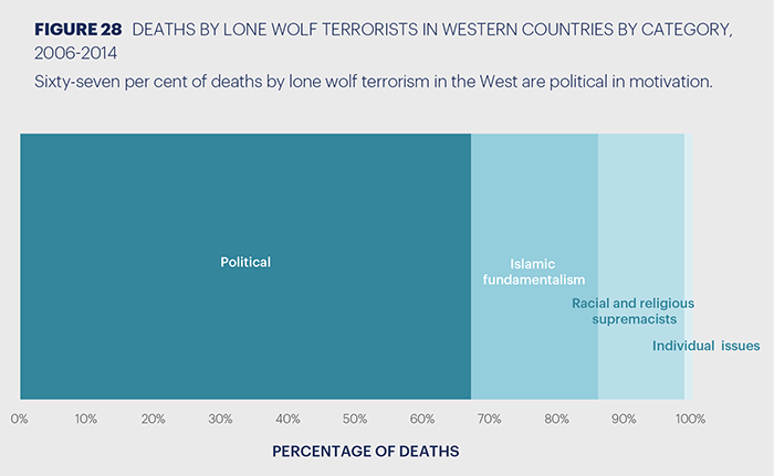 Deaths by 'lone wolf' terrorists in Western countries