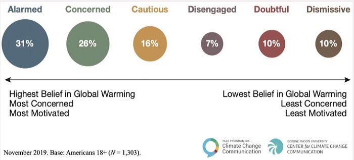 A chart showing six segments of the American public and how much they support climate change action.