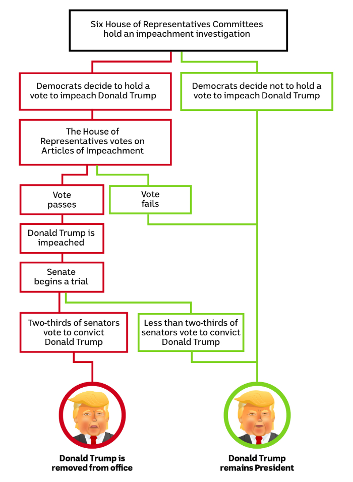A flowchart showing how the impeachment process might end for Donald Trump.