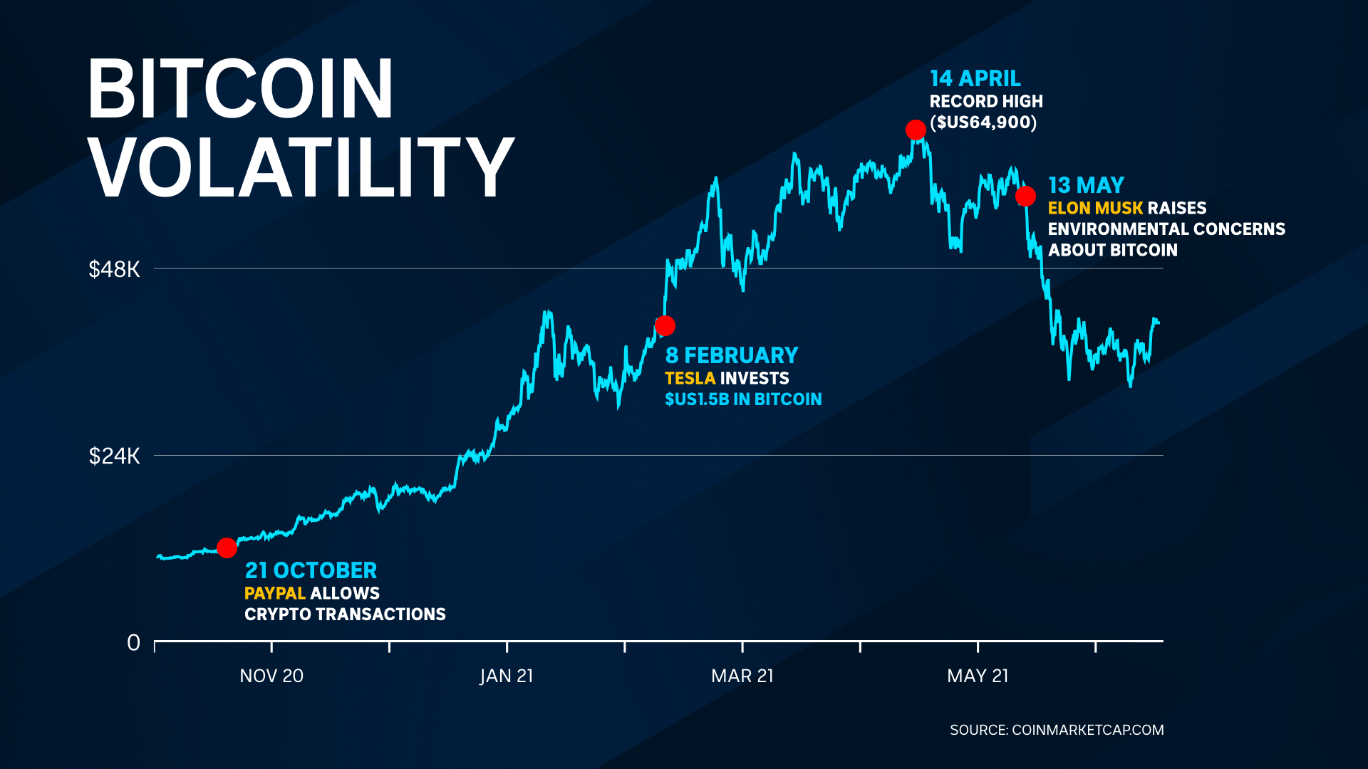 A line graph showing bitcoin's price, which peaked at $US64,900 on April 14, 2021.