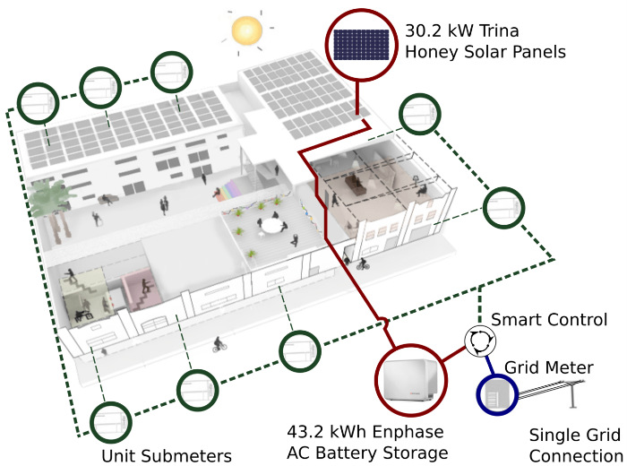 An infographic shows a drawing/graphic of the layout of an apartment building and how solar was installed