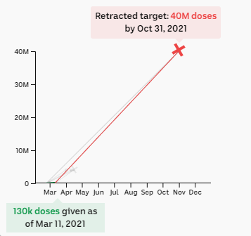 Chart showing retracted target of 40m doses by the end of October