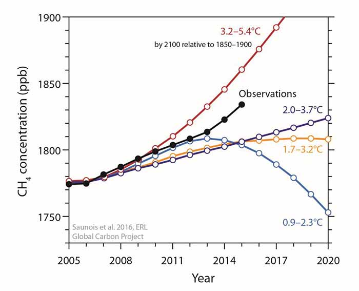 The projected global warming range by the year 2100, relative to 1850-1900.