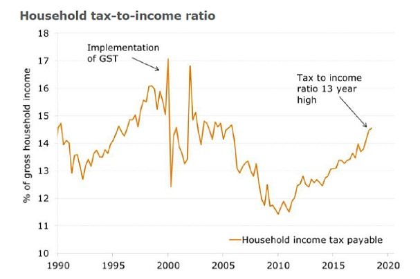Household tax-to-income ratio