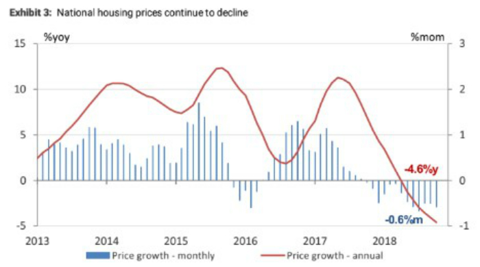 a graph of australian housing prices